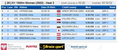 K-1 1000 m kvalifikacije 2002: Dunja Sarić