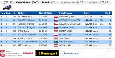 K-1 1000 m polufinale 2002: Dunja Sarić