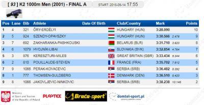 K-2 1000 m 2001 finale: Žarko Jakovljević - Andrej Ninković