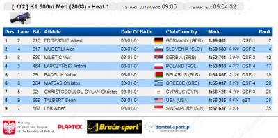 K-1 500 m 2003 kvalifikacije: Vuk Miletić