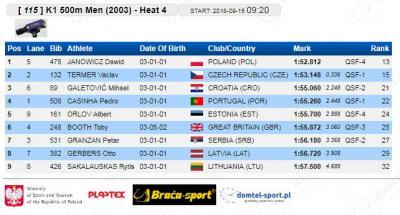 K-1 500 m 2003 kvalifikacije: Petar Granžan