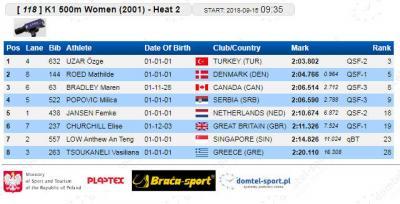 K-1 500 m 2001 kvalifikacije: Milica Popović