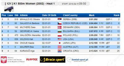 K-1 500 m 2002 kvalifikacije: Olivera Mihajlović