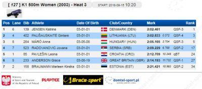 K-1 500 m 2003 kvalifikacije: Jovana Radovanović