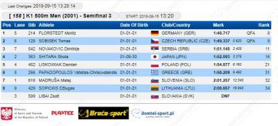 K-1 500 m 2001 polufinale: Dimitrije Novaković