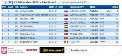 K-1 500 m 2003 polufinale: Petar Granžan