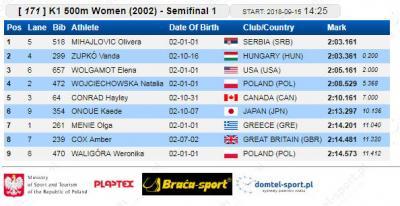 K-1 500 m 2002 polufinale: Olivera Mihajlović
