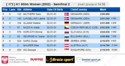 K-1 500 m 2002 polufinale: Dunja Sarić