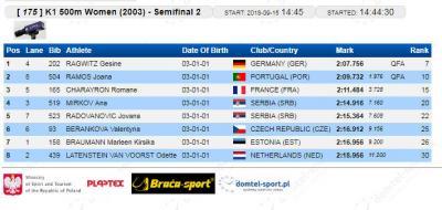 K-1 500 m 2003 polufinale: Ana Mirkov i Jovana Radovanović
