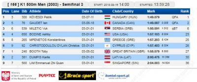 K-1 500 m 2003 polufinale: Vuk Miletić