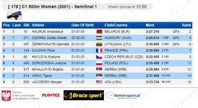 C-1 500 m 2001 polufinale: Bojana Mihajlović i Tijana Arsić
