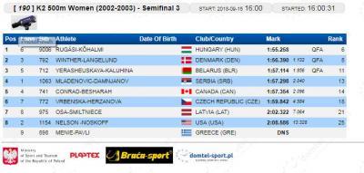 K-2 500 m 2002/2003 polufinale: Jovana Mladenović - Anja Damjanov
