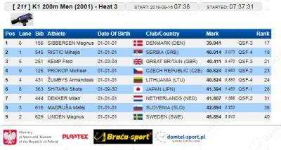 K-1 200 m 2001 kvalifikacije: Mihajlo ristić