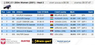 C-1 200 m 2001 kvalifikacije: Bojana Mihajlović