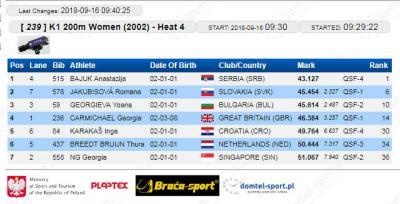 K-1 200 m 2002 kvalifikacije: Anastasija Bajuk