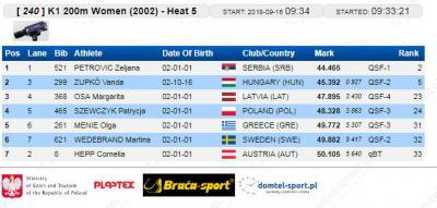 K-1 200 m 2002 kvalifikacije: Željana Petrović