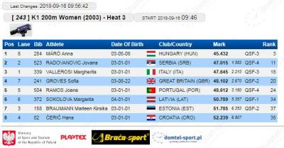 K-1 200 m 2003 kvalifikacije: Jovana Radovanović
