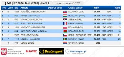 K-2 200 m 2001 kvalifikacije: Dimitrije Novaković - Vojin Rudović