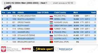 K-2 200 m 2002/2003 kvalifikacije: Vuk Miletić - Branko Lagundžić