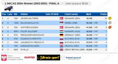 K-2 200 m 2002/2003. finale: Anastasija Bajuk - Olivera Mihajlović