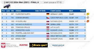 K-2 200 m 2001. finale: Dimitrije Novaković - Vojin Rudović